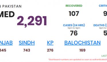 پاکستان میں کورونا متاثرین کی تعداد 2291 ہو گئی